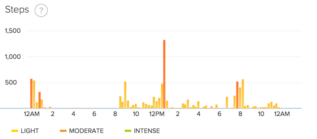 fitbit step data day 23