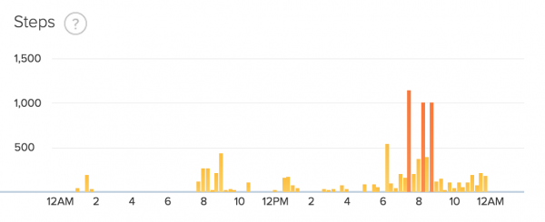 fitbit step data day 31