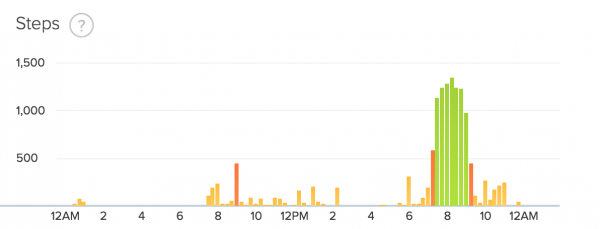 fitbit step data day 30